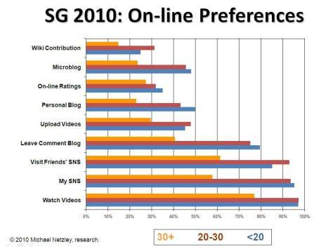 2010_sg_preferences