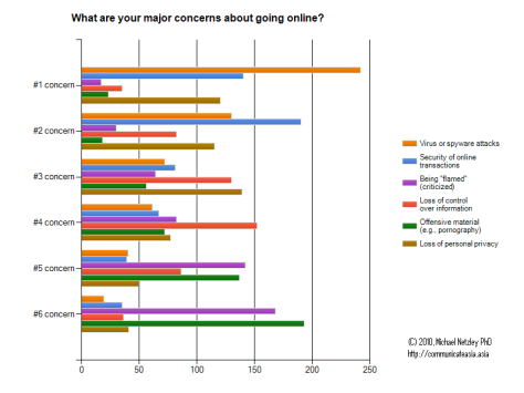 Sg_2010_survey_major_concerns