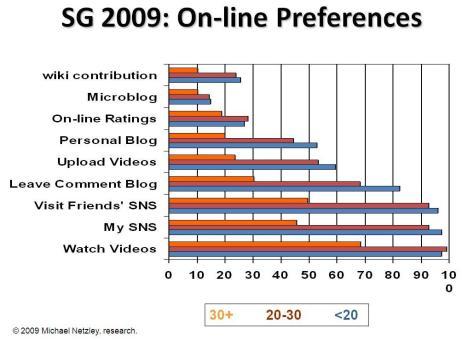2009_sg_preferences
