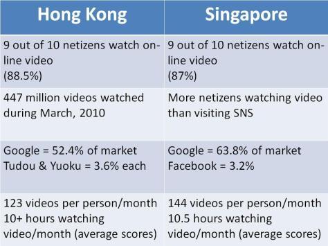 Video_comparison_hk_and_sg