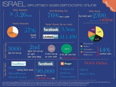 Israel_infographic