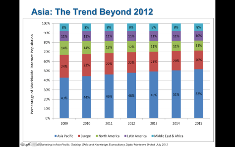 Asia_internet_growth_through_2