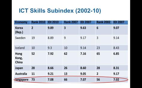 Singapore_ict_skills_index