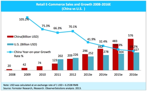 Tech in Asia e-Commerce Infographic