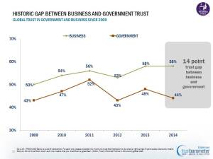 Gap in trust between business and government